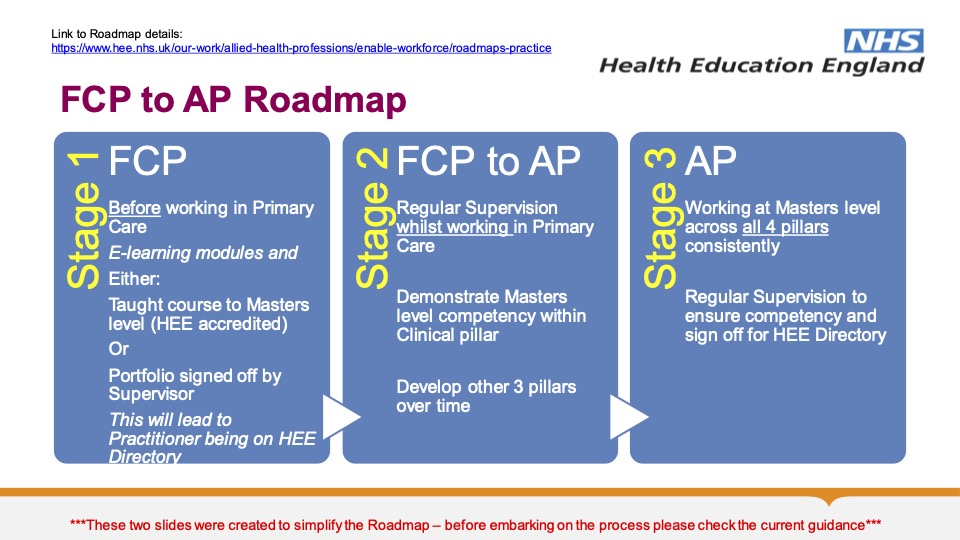 Overview of Primary Care Roadmap 1